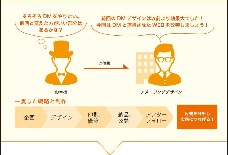 ホームページ制作、ホームページ作成の一貫制作
