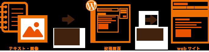 ワードプレス使い方・WordPressホームページ